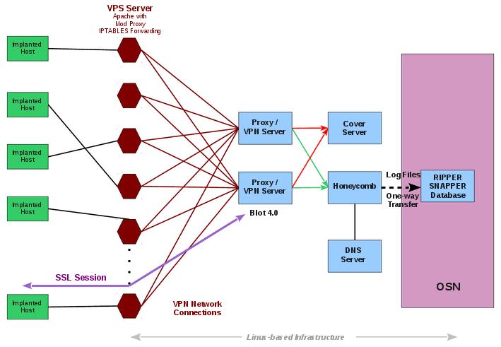 Wikileaks CIA Hive sistem